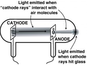 A cathode ray tubes (CRTs) made out of glass with wires connected to metal discs to control light and air molecules.