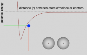 Potential energy(y-axis) vs distance(r) between atomic/molecular centers(x-axis) graph. A red stretched v-shaped line illustrates the less potential energy the less distance and vise versa. Along side on the bottom right of the graph, there are two atoms describing a small distance and less potential energy.