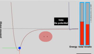 A graph with potential energy on the y-axis and Energy total Kinetic on the x-axis. A red line shaped like a stretched v, and a smaller blue line shaped the same way.