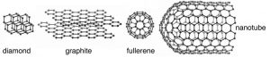 """An image of four different substances. The first one is named """"Diamond"""" and has two sets of six hexagons layered on each other.. The second one is named """"Graphite"""" has two sets of twenty five hexagons layered on each other. The third image is named """"fullerene"""" that looks like a circle in the middle with ten petals. Lastly, the final image is called """"nanotube"""" that is shapped like a cone on its side covered with hexagons."""
