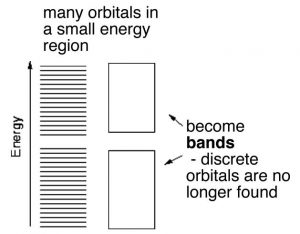 """An image named """"many orbitals in a small energy region."""" In the image there are four rectangles (two on top and two on the bottom). The left two rectangles are consisted of horizontal lines filling up the rectangles. And the right two rectangles are empty rectangles, with a label """"become bands -discrete orbitals are no longer found."""" Lastly, on the most left side of all the rectangles there is an arrow facing upwards with a label """"Energy."""""""