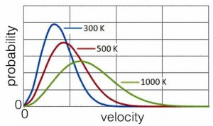 An image of a graph with three lines. The x axis is labeled as velocity, and the y-axis is named probability. The first line is a curve and is the highest curve and is in the color blue with a label of 300k. The next curve is in red and has a label of 500k. And lastly the smallest level curve is labeled at 1000k.
