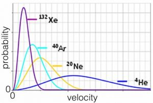 "An image of a graph with velocity on the x-axis, and probability on the y-axis. The graph has 4 curves. The biggest curve is in purple with the label ""132 Xe,"" The second biggest curve is in a bright blue color that is labeled as ""40 Ar,"" The next curve is in yellow labeled as ""20 Ne."" And lastly the smallest and stretched out curve is labeled as ""4He."""