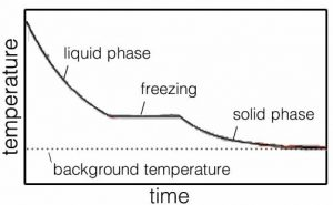 "An image of a graph with the x-axis labeled as ""time"" and the y-axis as ""temperature"". There is a dotted line going on the very bottom of the graph labeled as ""background temperature."" The line on the graph is a slowly decreasing line with a curve on the top and bottom and a straight line in the middle connecting the curves. The first curve is labeled as the ""liquid phase"", the straight line is labeled as ""freezing."" And lastly the second curve is labeled as ""solid phase."""