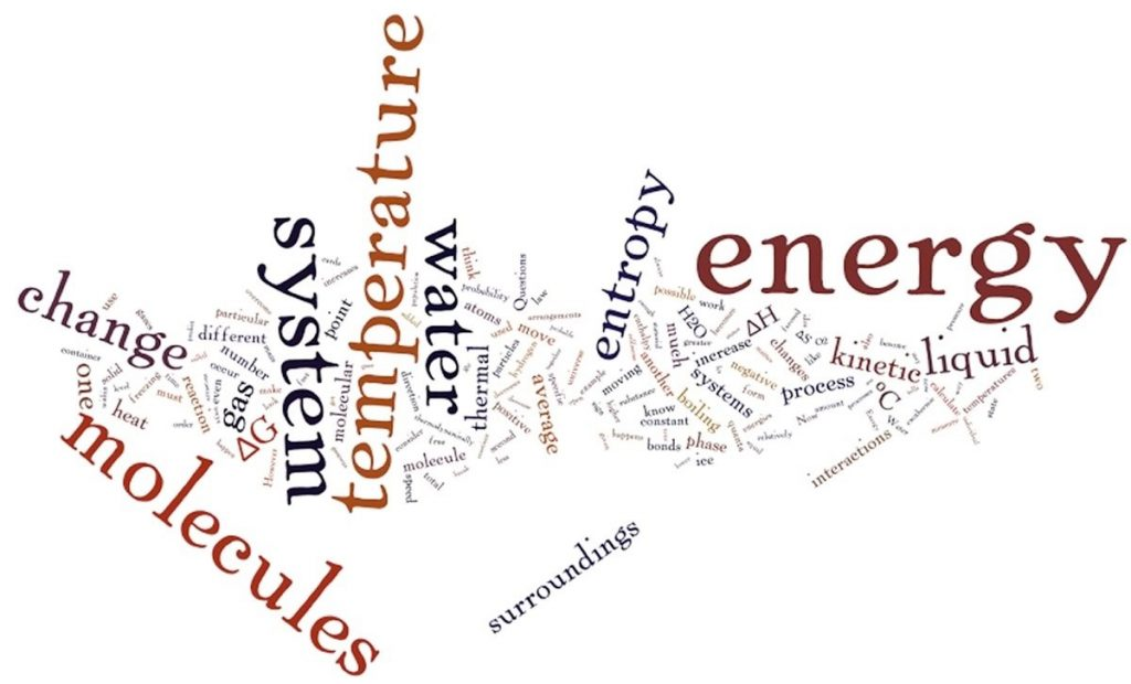 An image of a word cloud with the bigger words being energy, molecules, temperature, system, and water.