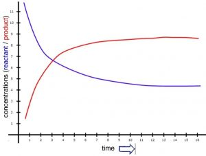 "An image of a graph with the x-axis being labeled as ""time"" and the y-axis labeled as ""concentrations(reactant/product)."" The word reactant is in purple and the word ""product"" is in the color red. In the graph, there are two lines, purple and red. The purple line is a curve that is decreasing as time increases. And the red line is a curve that is increasing as time increases. The two lines intersect on (3,7)."