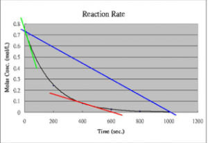"An image of a graph with the x-axis label as ""Time (secs),"" the y-axis label as ""Molar Corc. (mol/L.),"" and the title labeled as ""Reaction Rate."" In the graph there is a blue line starting on 0.75 on the y-axis and going down in a straight line ending near 1000 on the x-axis. And then there is a black curve connecting the starting and ending at the same points below the blue line. And then there is a green and red line making a tangent line on the curve."