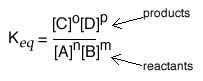 "An image of an equation. Starting of with the Keq equals. The numerator has ""[C]^0[D]^0"" and is labeled as products. And the denominator is ""[A]^n[B]^m"" and is labeled as reactants."