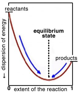 "An image a graph with x-axis labeled as ""extent of the reaction"" and the y-axis is labeled as ""dispersion of energy."" In the graph there is a red line starting off with the top on the y-axis and is labeled as ""reactants"" and goes downwards and then up and at the end there is a label of ""products."" Where the curve exists there is a dotted line pointing upwards and a label of ""equilibrium state."" And there are two arrows pointing towards the middle."