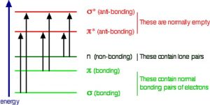 "An image of 5 horizontal lines. The top two lines being red, and the bottom three being green. The very first top line is labeled as ""sigma * (anti-bonding)."" The second line is labeled as "" pi* (anit-bonding)."" The third line is labeled as ""n (non-bonding)."" The fourth line is labeled as ""Pi (bonding)."" The fifth line is labeled as ""Sigma (bonding)."" The first two lines are grouped together and labeled as ""These are normally empty"". The third line is in it's own group labeled as ""These contain lone pairs."" The fourth and fifth line have a label as ""These contain normal bonding pairs of electrons."" And between the lines there are six arrows pointing up two on each green line pointing to each of the red lines. Then to the left side there is a blue arrow pointing up labeled as ""energy."""