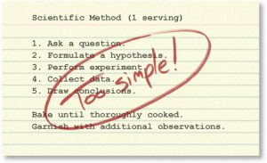 "Recipe card of scientific method. Step 1: Ask a question. Step 2: formulate a hypothesis. Step 3: perform experiment. Step 4: collect data. Step 5: draw conclusions. Bake until thoroughly cooked. Garnish with additional observations. There is red text going through the recipe card that is red and reads ""Too simple!"""