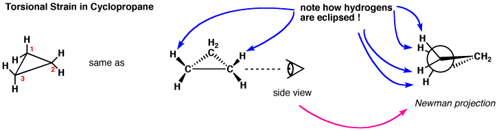 An image of torsional strain in cyclopropane in a side view and Newman projection.
