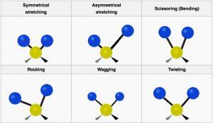 Molecule diagrams of symmetrical stretching, asymmetrical stretching, scissoring, rocking, wagging, and twisting.