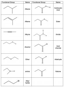 A chart of different functional groups and their models.