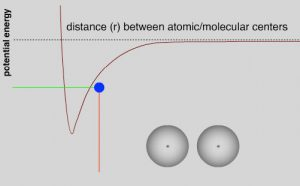 A graph of two molecule's potential energy as the distance (r) between atomic/molecular centers increases.