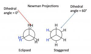 An image of Newman projections of C-C bonds of interest.