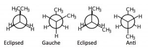 An image of butane of C2-3 bond axis of Eclipsed, Gauche, Eclipsed, and Anti.