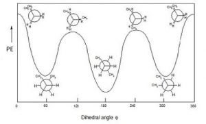 A graph of of the images above of the dihedral angle as PE increases.