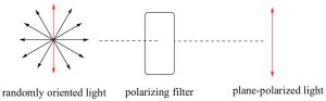 An image of electromagnetic radiation when affected by a polarizing filter.