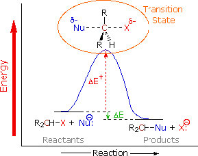 A graph of reactants and products as reaction and energy increased.