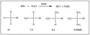 An image of rates of Sn2 reactions.