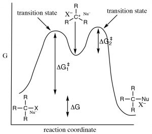 An image of a highly reactive carbocation when the reaction coordinate and G values interact.