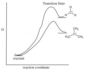 A graph of transition state for tertiary carbocation.