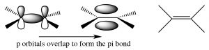 An image of p orbitals in the form of a pi bond.