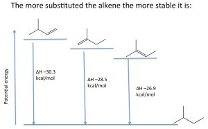 A graph of the three different alkenes as potential energy increases.