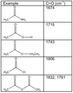 A chart of examples of carboxylic acids.