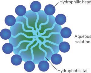 An image of an aqueous solution.