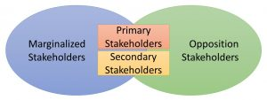 Venn diagram with marginalized and opposition stakeholders with overlapping boxes for primary stakeholders and secondary stakeholders