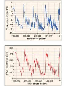 X-axis (dependent variable) is the years before present (400,000 years to present). The y-axis on one graph is temperature change and the other is CO2 concentration (ppm). Both follow a similar cyclic pattern.
